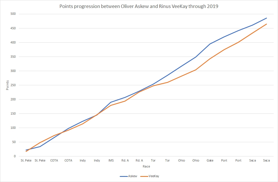 The progression of the Indy Lights points tally throughout 2019